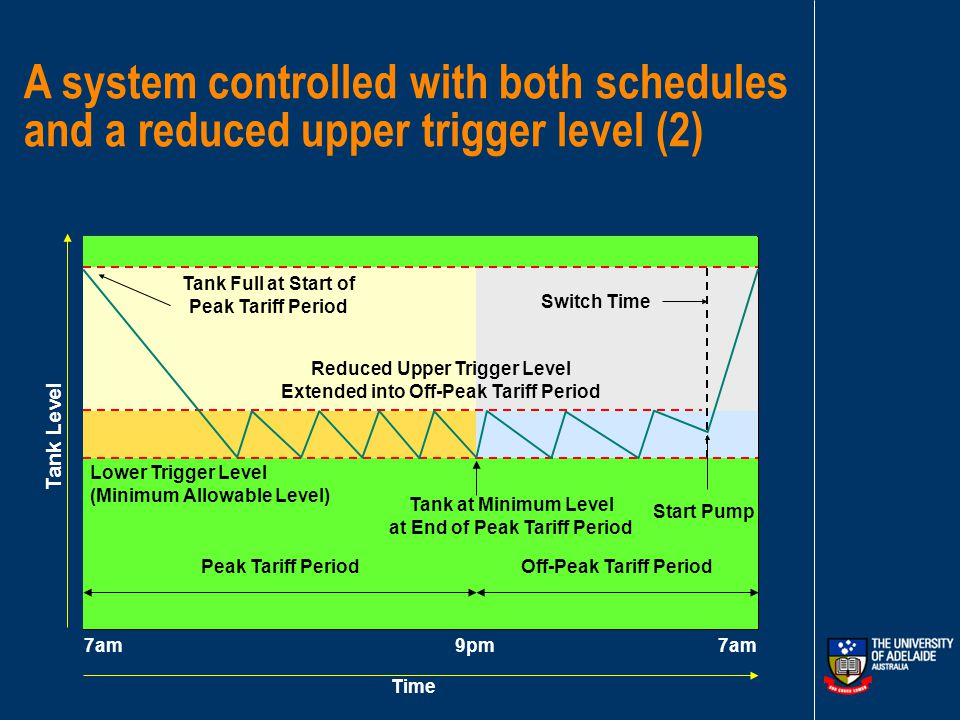 A system controlled with both schedules and a reduced upper trigger level (1) Time Lower Trigger Level (Minimum Allowable Level) Upper Trigger Level (Maximum Allowable Level) Peak Tariff Period Tank Full at Start of Peak Tariff Period Off-Peak Tariff Period 7am 9pm Start Pump Reduced Upper Trigger Level Tank at Minimum Level at End of Peak Tariff Period Tank Level