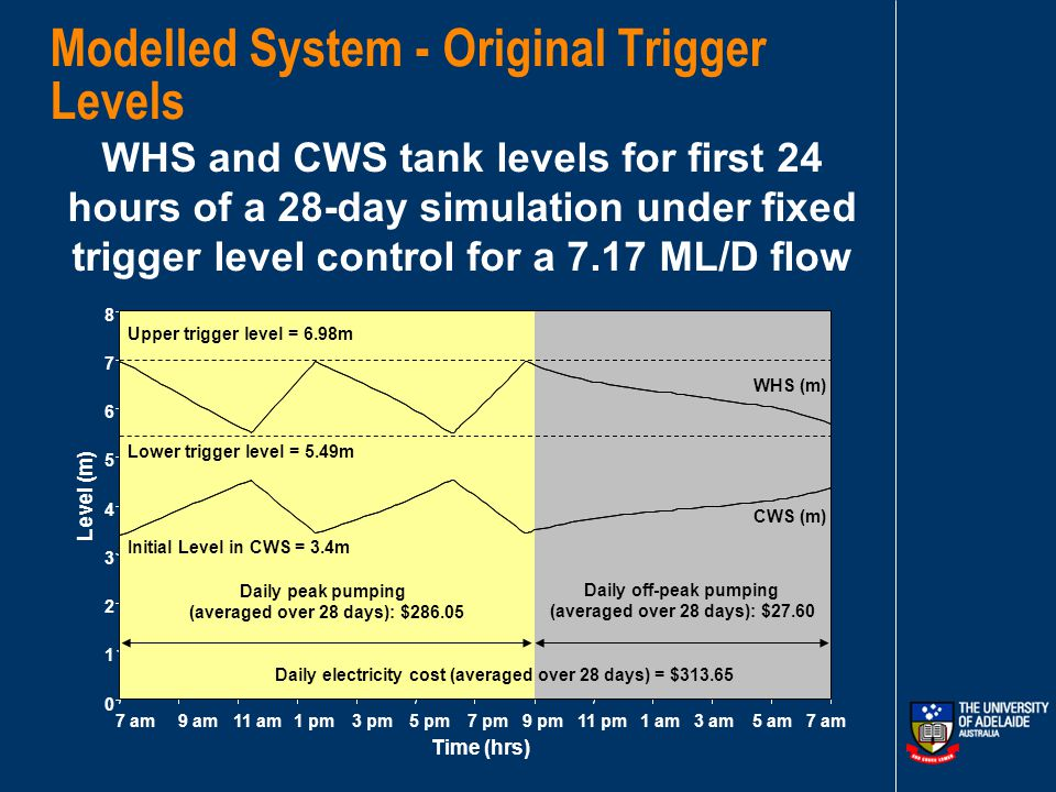 Lower Trigger Level (Minimum Allowable Level) Upper Trigger Level (Maximum Allowable Level) Time Peak Tariff Period Tank Full at Start of Peak Tariff Period Off-Peak Tariff Period 7am 9pm Start Pump Reduced Upper Trigger Level Extended into Off-Peak Tariff Period Tank at Minimum Level at End of Peak Tariff Period Switch Time A system controlled with both schedules and a reduced upper trigger level (2)