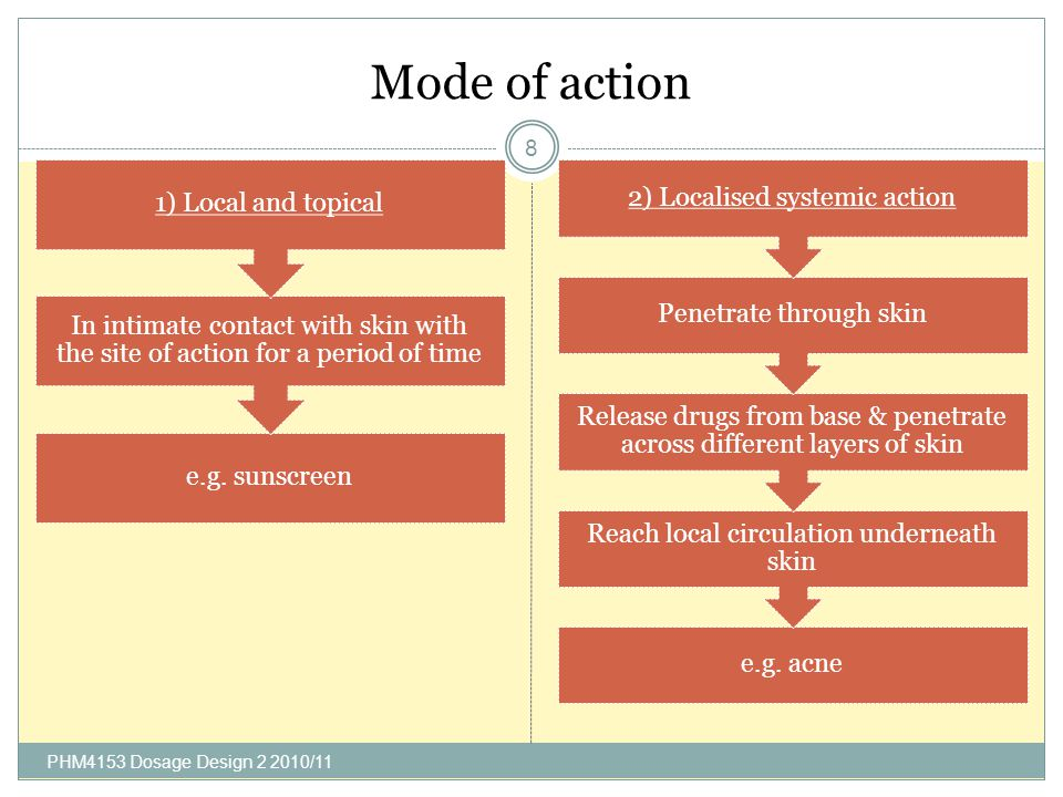 Mode of action PHM4153 Dosage Design 2 2010/11 8 e.g.