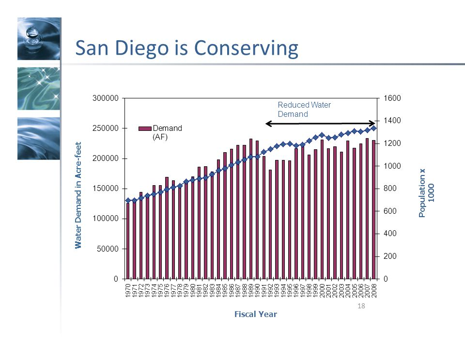 San Diego is Conserving 18 Fiscal Year Population x 1000 Reduced Water Demand Water Demand in Acre-feet