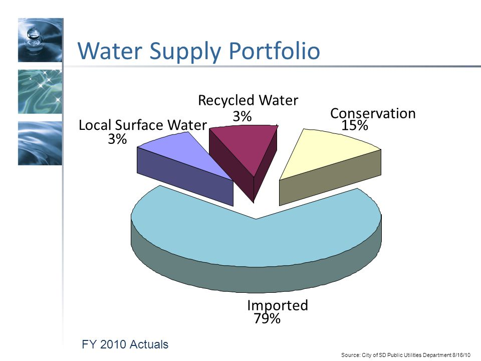 Carbon Footprint by Water Source 6 Colorado River Aqueduct State Water Project GroundwaterRecycled Water Seawater Desal Brackish Groundwater Desal OCWD Groundwater Replenishment Project kWh/AF Source: Pacific Institute analysis regarding SDCWA dataSource of OCWD GW Replenishment: City of San Diego