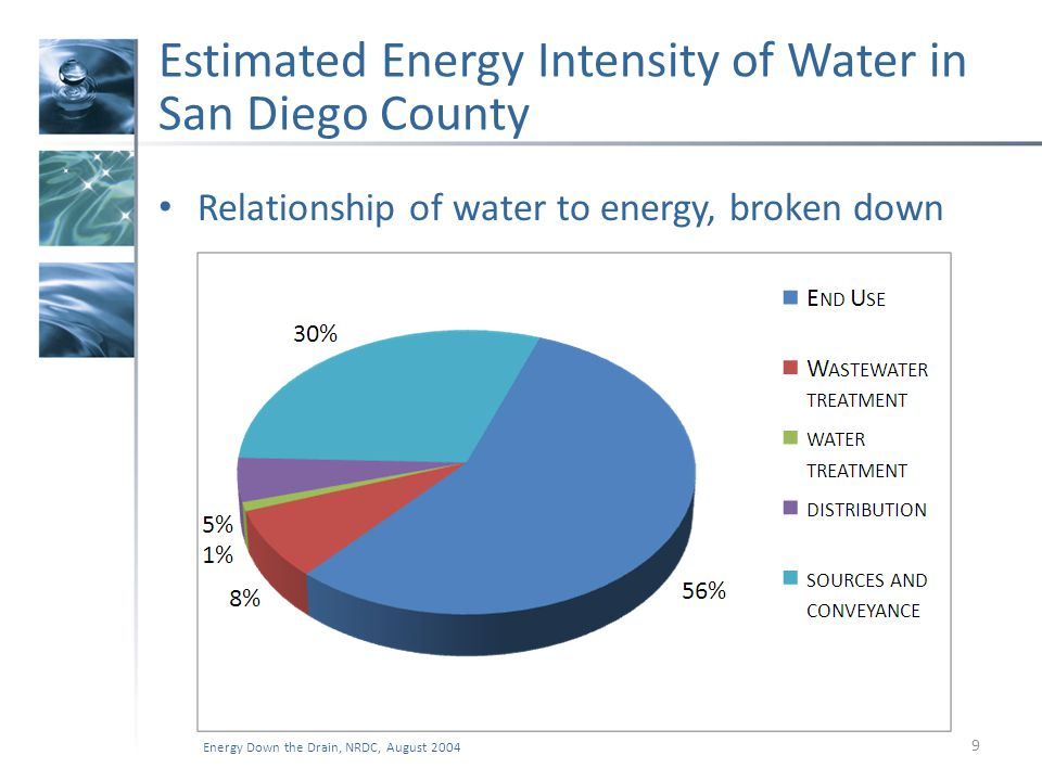 Estimated Energy Intensity of Water in San Diego County Relationship of water to energy, broken down 9 Energy Down the Drain, NRDC, August 2004