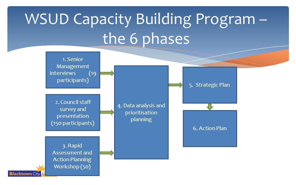 WSUD Capacity Building Program – the 6 phases 1. Senior Management Interviews (19 participants) 2. Council staff survey and presentation (150 particip