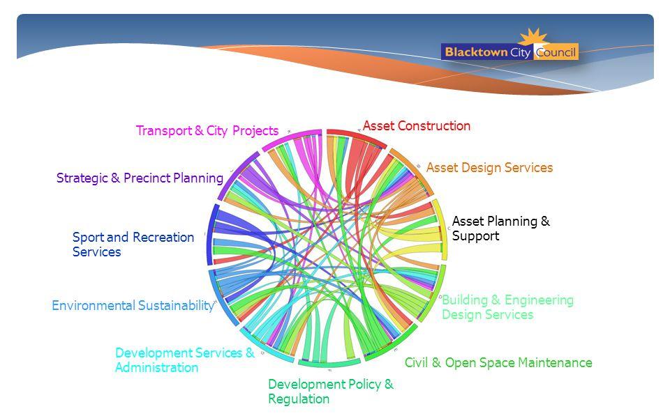 Asset Construction Asset Design Services Asset Planning & Support Building & Engineering Design Services Civil & Open Space Maintenance Development Po