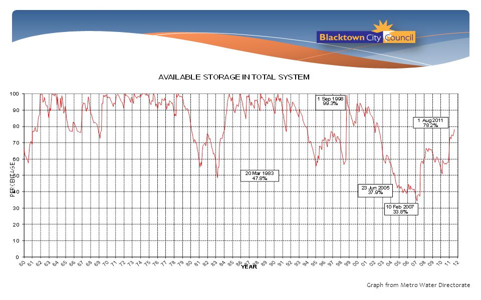 Graph from Metro Water Directorate