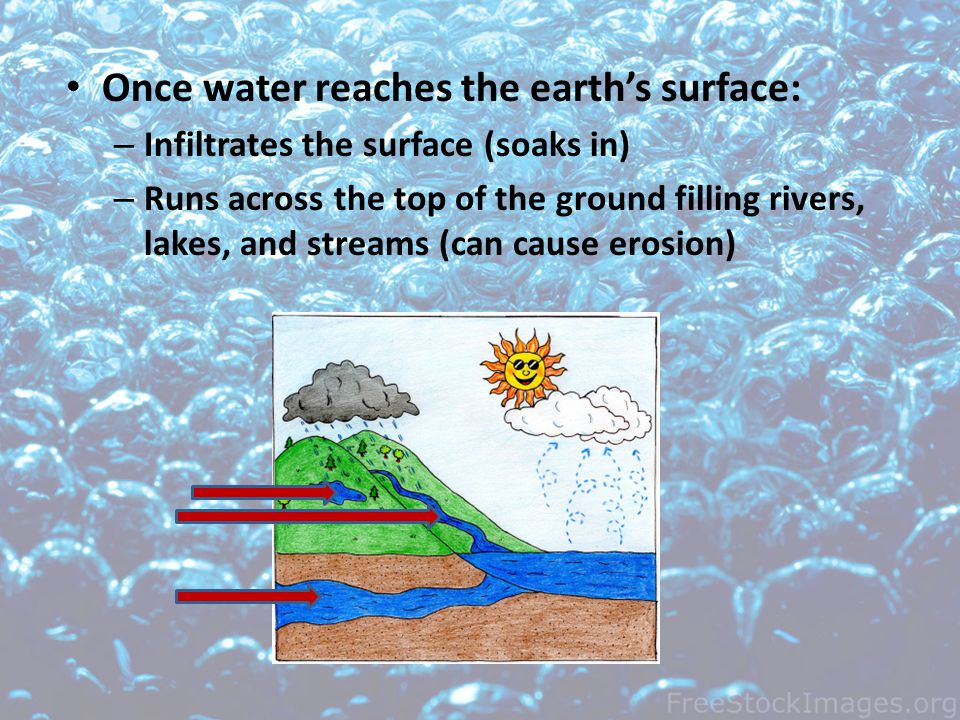 Once water reaches the earths surface: – Infiltrates the surface (soaks in) – Runs across the top of the ground filling rivers, lakes, and streams (can cause erosion)