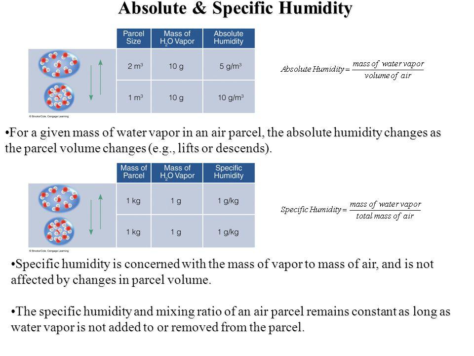 Specific Humidity vs.