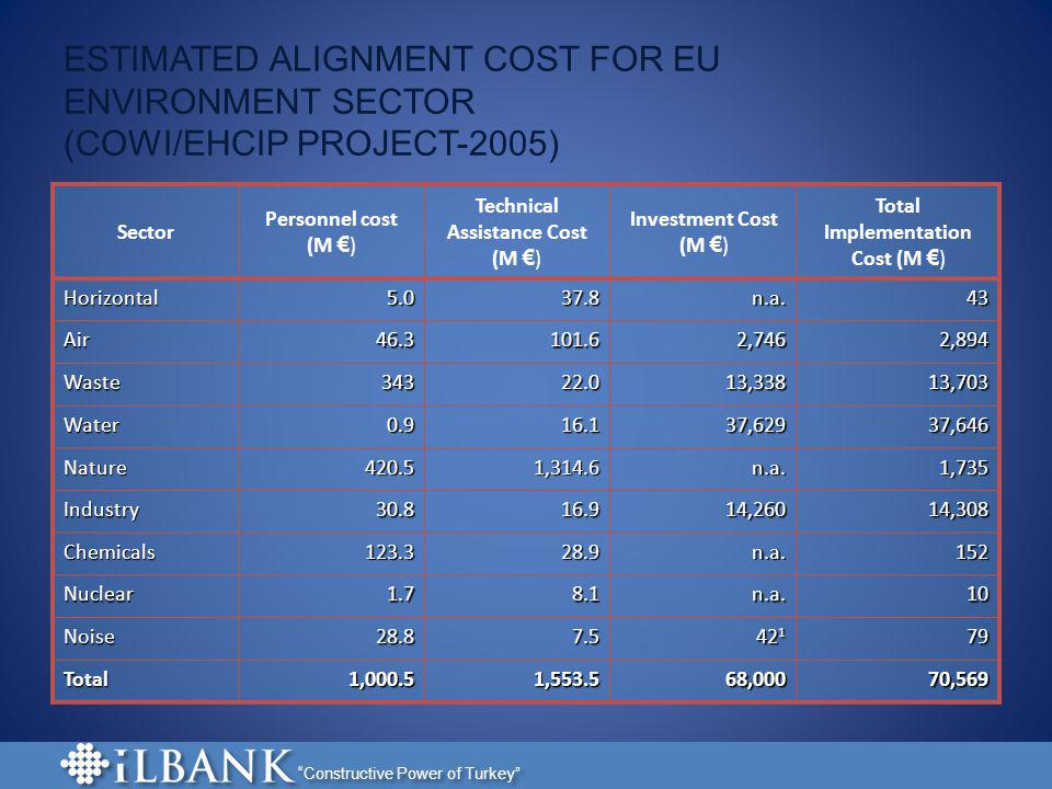 Constructive Power of Turkey ESTIMATED ALIGNMENT COST FOR EU ENVIRONMENT SECTOR (COWI/EHCIP PROJECT-2005) Sector Personnel cost (M ) Technical Assista