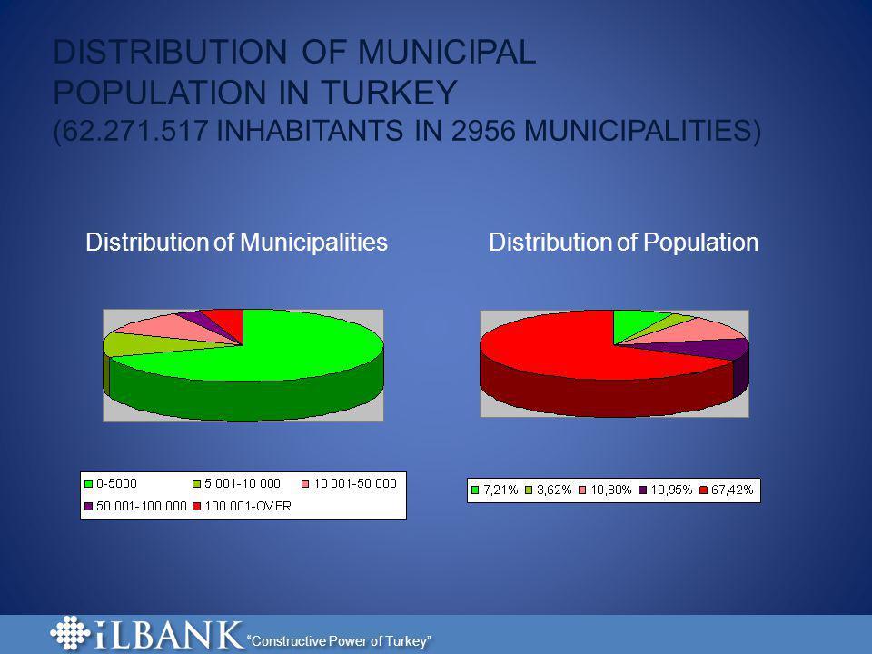 Constructive Power of Turkey DISTRIBUTION OF MUNICIPAL POPULATION IN TURKEY (62.271.517 INHABITANTS IN 2956 MUNICIPALITIES) Distribution of Municipali