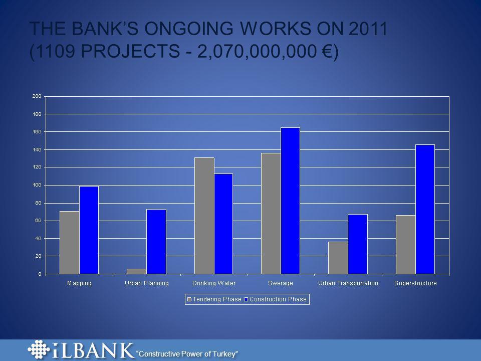 Constructive Power of Turkey ILLER BANK - IFI RELATIONSHIPS World Bank (WB) Japan International Cooperation Agency (JICA) European Investment Bank (EIB) European Bank for Reconstruction and Development (EBRD) Council of Europe Development Bank (CEB)