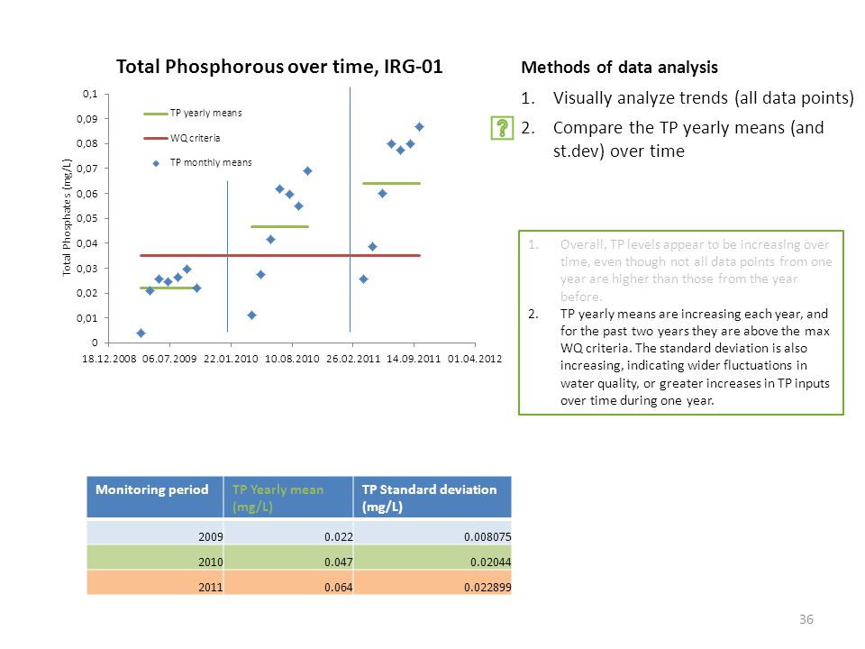 Methods of data analysis 1.Visually analyze trends (all data points) 2.Compare the TP yearly means (and st.dev) over time Monitoring periodTP Yearly mean (mg/L) TP Standard deviation (mg/L) Overall, TP levels appear to be increasing over time, even though not all data points from one year are higher than those from the year before.