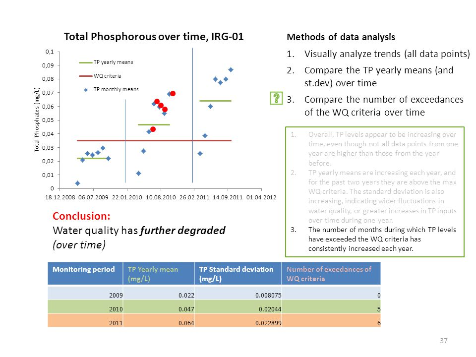 Methods of data analysis 1.Visually analyze trends (all data points) 2.Compare the TP yearly means (and st.dev) over time 3.Compare the number of exceedances of the WQ criteria over time Monitoring periodTP Yearly mean (mg/L) TP Standard deviation (mg/L) Number of exeedances of WQ criteria Conclusion: Water quality has further degraded (over time) 1.Overall, TP levels appear to be increasing over time, even though not all data points from one year are higher than those from the year before.