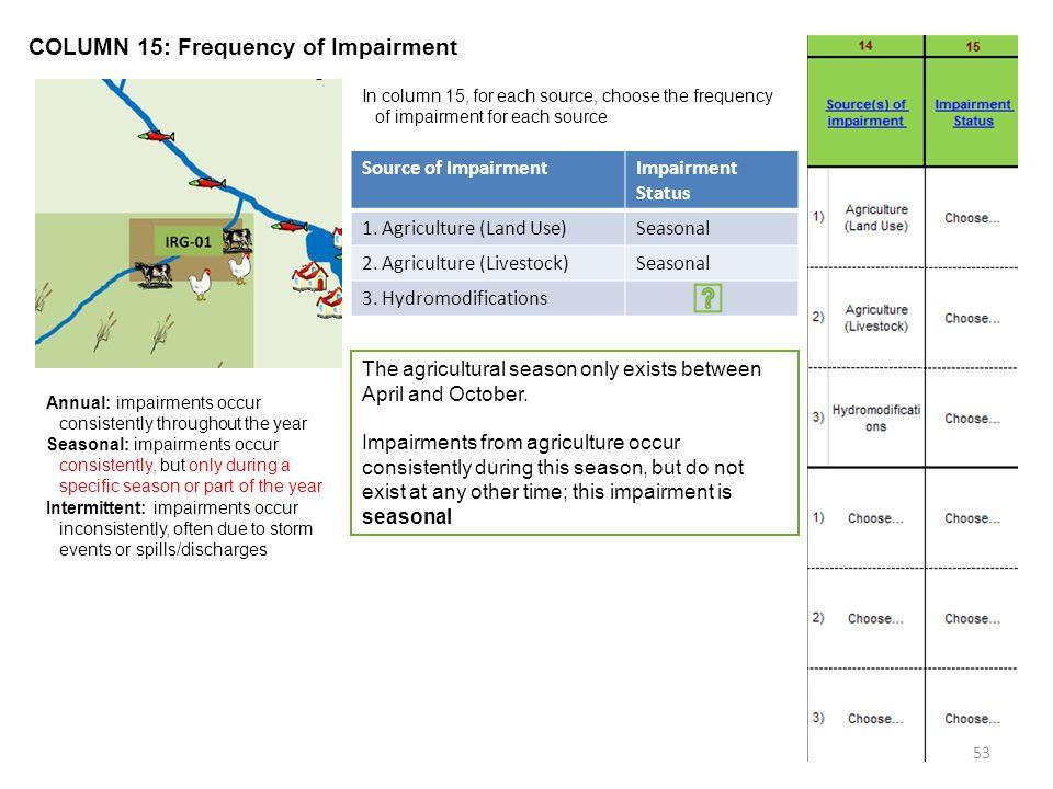 COLUMN 15: Frequency of Impairment Source of ImpairmentImpairment Status 1.