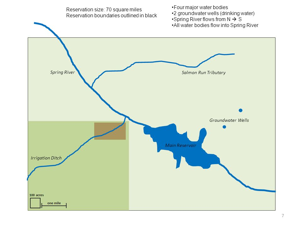 Reservation size: 70 square miles Reservation boundaries outlined in black Spring River Salmon Run Tributary Main Reservoir Irrigation Ditch Groundwater Wells Four major water bodies 2 groundwater wells (drinking water) Spring River flows from N S All water bodies flow into Spring River 7