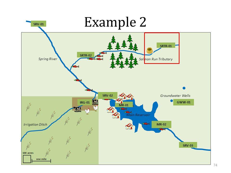 Spring River Salmon Run Tributary Main Reservoir Irrigation Ditch Groundwater Wells SRV-01 SRV-02 SRV-03 SRTR-01 SRTR-02 IRG-01 GWW-01 MR-01 MR-02 Example 2 74