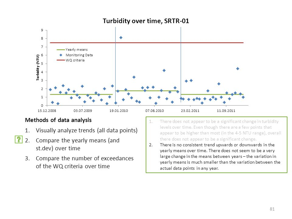 Methods of data analysis 1.Visually analyze trends (all data points) 2.Compare the yearly means (and st.dev) over time 3.Compare the number of exceedances of the WQ criteria over time 1.There does not appear to be a significant change in turbidity levels over time.