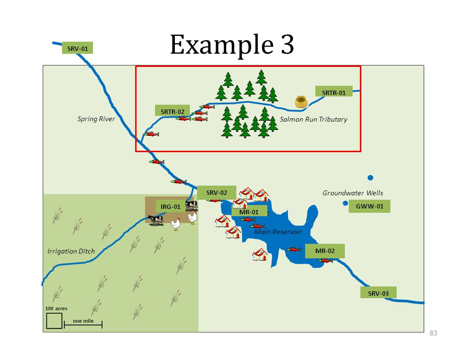 Spring River Salmon Run Tributary Main Reservoir Irrigation Ditch Groundwater Wells SRV-01 SRV-02 SRV-03 SRTR-01 SRTR-02 IRG-01 GWW-01 MR-01 MR-02 Example 3 83