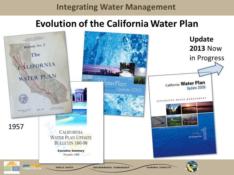 Integrating Water Management Moving the Program Forward…..