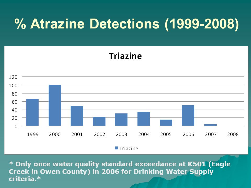 % Atrazine Detections (1999-2008) * Only once water quality standard exceedance at K501 (Eagle Creek in Owen County) in 2006 for Drinking Water Supply criteria.*