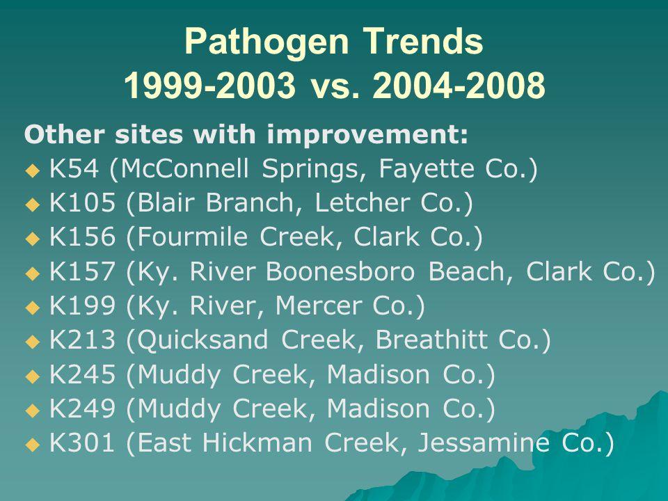 Pathogen Trends 1999-2003 vs.
