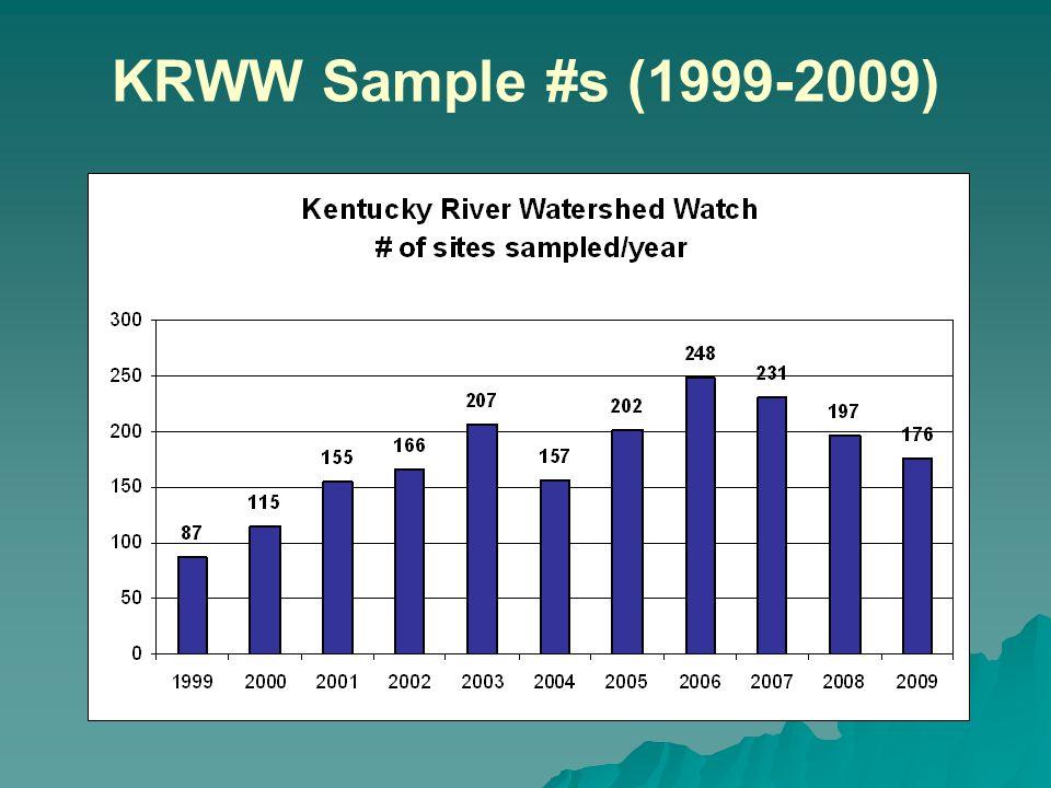 KRWW Sample #s (1999-2009)