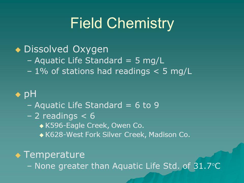 Field Chemistry Dissolved Oxygen – –Aquatic Life Standard = 5 mg/L – –1% of stations had readings < 5 mg/L pH – –Aquatic Life Standard = 6 to 9 – –2 readings < 6 K596-Eagle Creek, Owen Co.