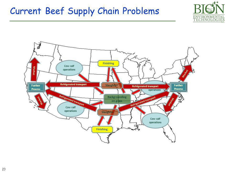 Current Beef Supply Chain Problems Cow calf operations Backgrounding on grass Further Process Refrigerated transport Further Process Refrigerated transport Market 23 Finishing Slaughter
