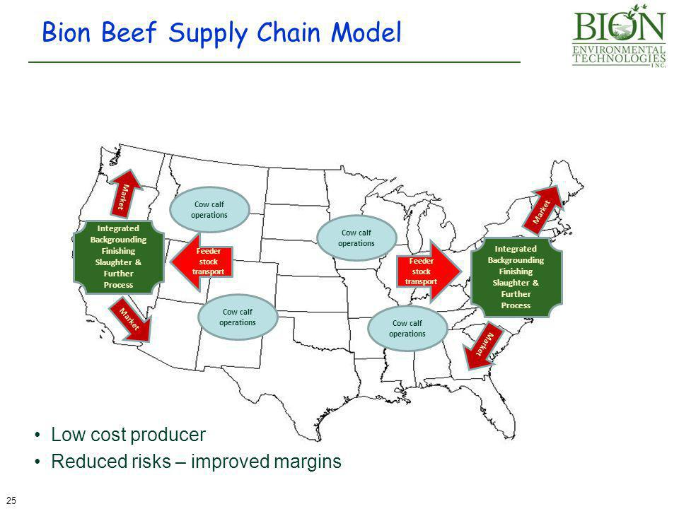 Bion Beef Supply Chain Model Cow calf operations 25 Market Feeder stock transport Integrated Backgrounding Finishing Slaughter & Further Process Integrated Backgrounding Finishing Slaughter & Further Process Cow calf operations Low cost producer Reduced risks – improved margins
