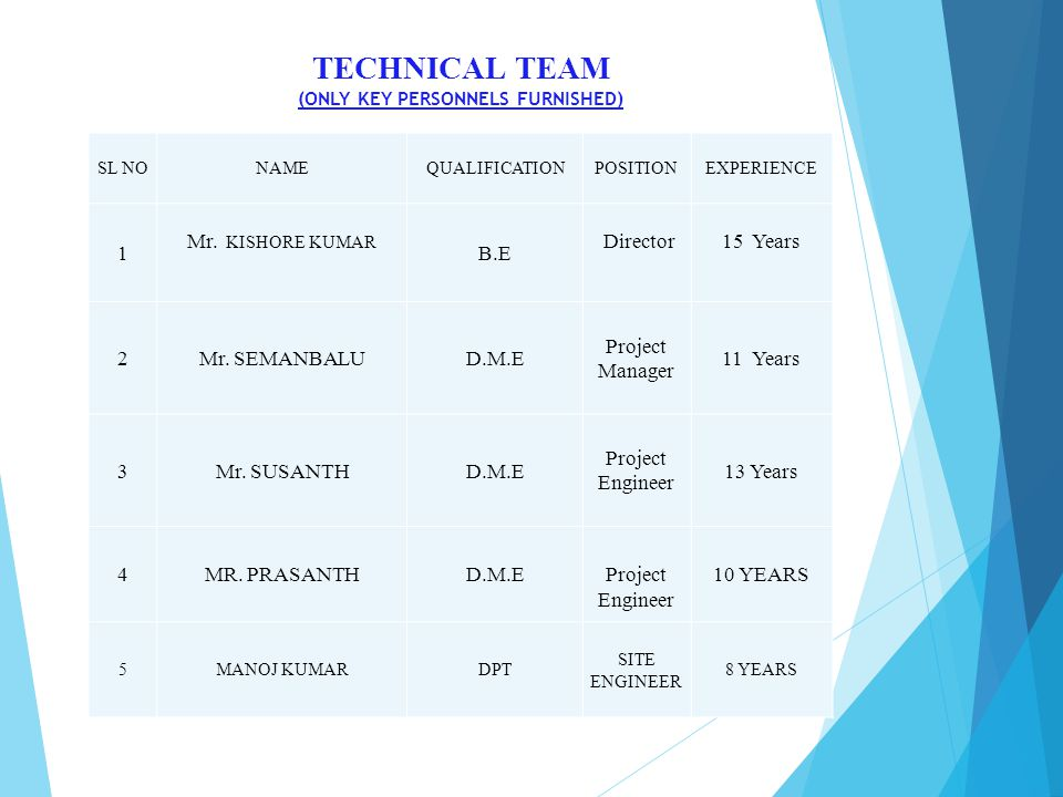 TECHNICAL TEAM (ONLY KEY PERSONNELS FURNISHED) SL NONAMEQUALIFICATIONPOSITIONEXPERIENCE 1 Mr.