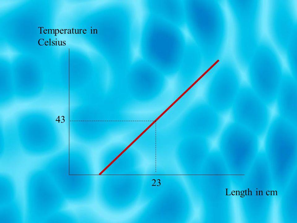 Temperature in Celsius Length in cm 23 43