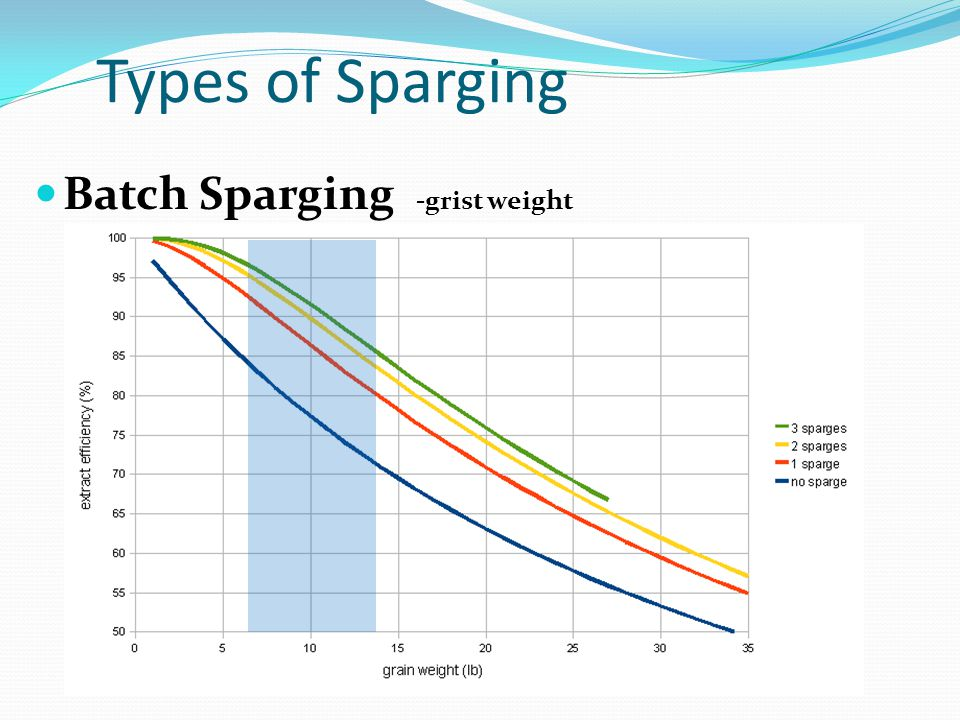 Types of Sparging Batch Sparging -grist weight