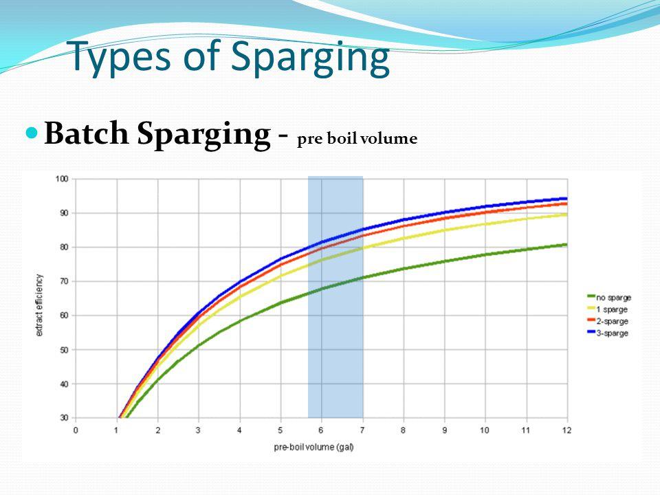 Types of Sparging Batch Sparging - pre boil volume