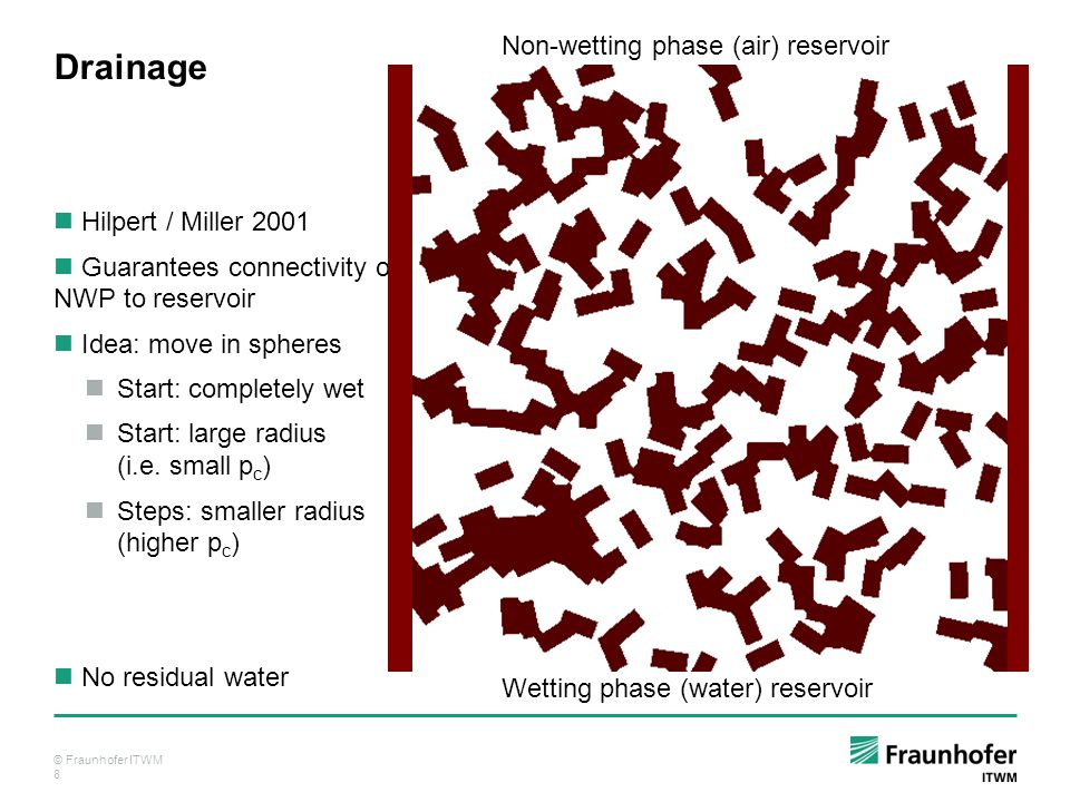 © Fraunhofer ITWM 8 Drainage Hilpert / Miller 2001 Guarantees connectivity of NWP to reservoir Idea: move in spheres Start: completely wet Start: large radius (i.e.