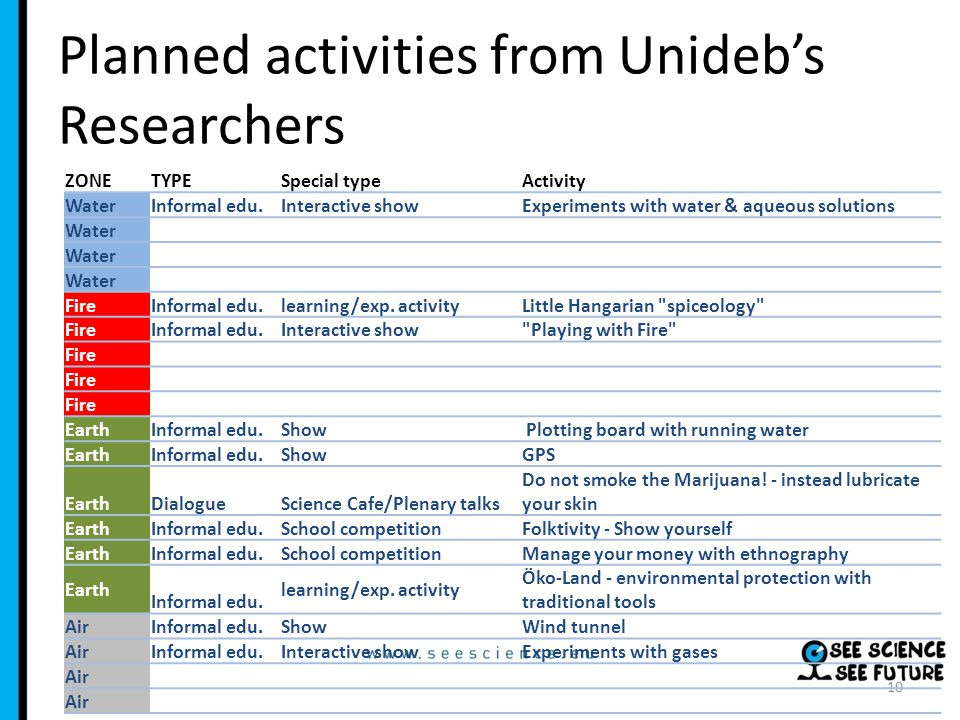 Planned activities from Unidebs Researchers 10 ZONETYPESpecial typeActivity WaterInformal edu.Interactive showExperiments with water & aqueous solutions Water FireInformal edu.