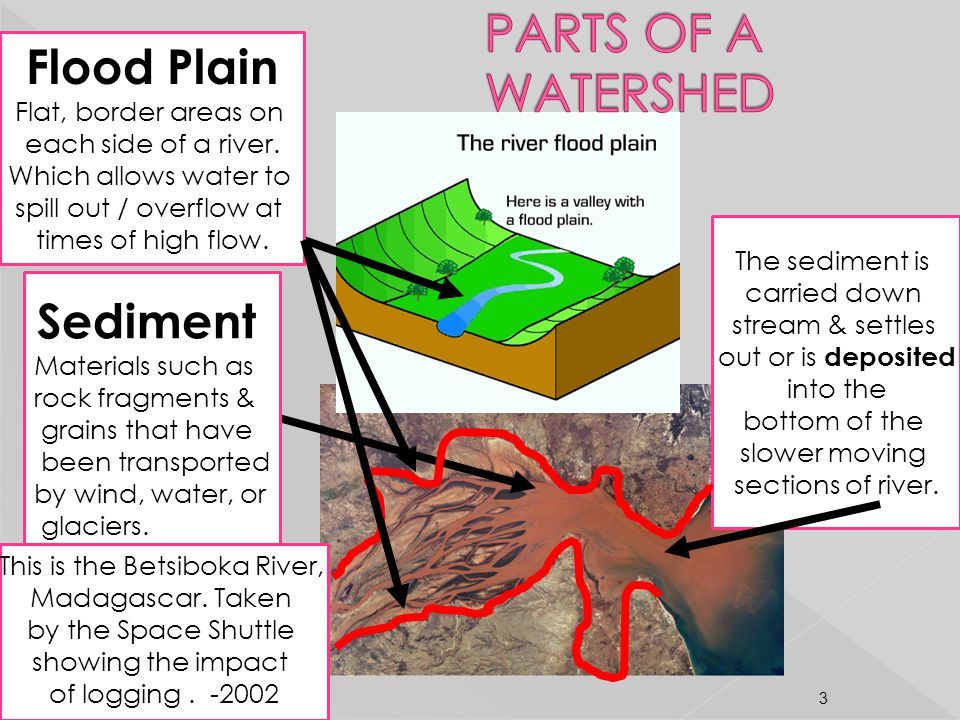 Sediment Materials such as rock fragments & grains that have been transported by wind, water, or glaciers. Flood Plain Flat, border areas on each side