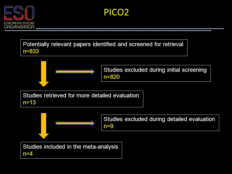 PICO2 Potentially relevant papers identified and screened for retrieval n=833 Studies excluded during initial screening n=820 Studies retrieved for more detailed evaluation n=13 Studies excluded during detailed evaluation n=9 Studies included in the meta-analysis n=4