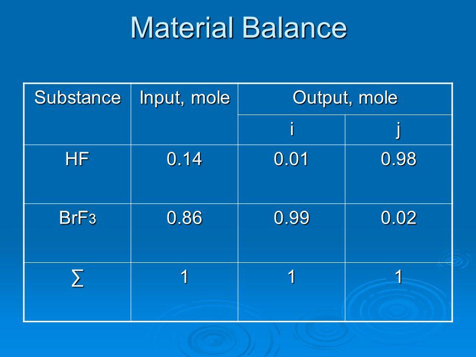 Material Balance Substance Input, mole Output, mole ij HF0.140.010.98 BrF 3 0.860.990.02 111