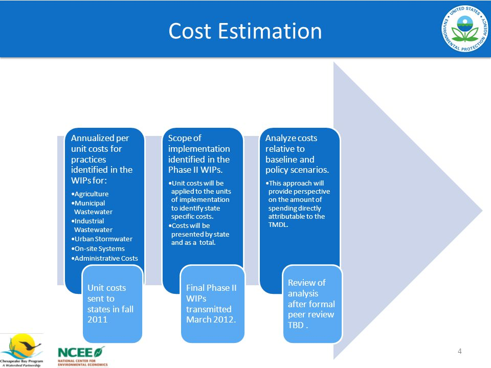 Cost Estimation Annualized per unit costs for practices identified in the WIPs for: Agriculture Municipal Wastewater Industrial Wastewater Urban Stormwater On-site Systems Administrative Costs Scope of implementation identified in the Phase II WIPs.