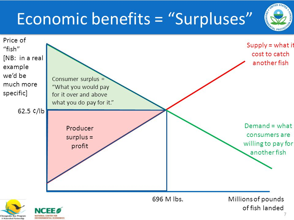 Economic benefits = Surpluses 7 Millions of pounds of fish landed Price of fish [NB: in a real example wed be much more specific] Demand = what consumers are willing to pay for another fish Supply = what it cost to catch another fish 696 M lbs.