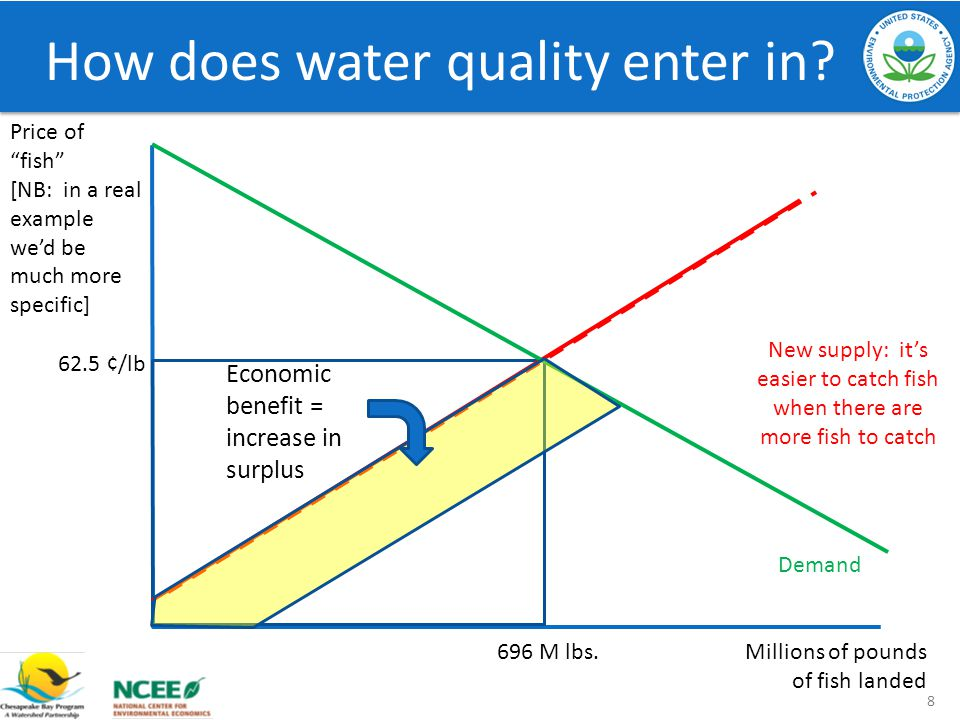 How does water quality enter in.