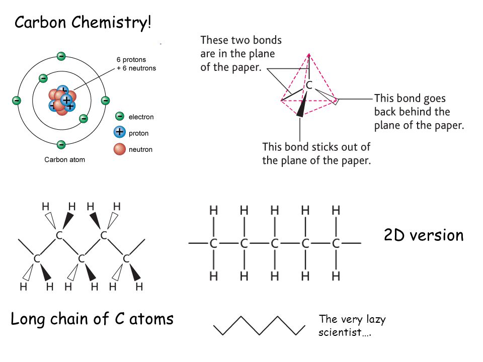 Carbon Chemistry! Long chain of C atoms 2D version The very lazy scientist….