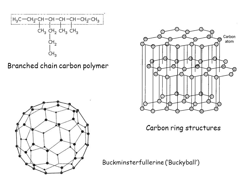 Carbon Chemistry KEY FACTS Organic molecules contain: Carbon, hydrogen, oxygen, (sulphur, nitrogen, phosphrous) One carbon atom can bond with four other atoms forming a TETRAHEDRAL shape Carbon can form long chains, branched chains or ring structures They can fold-up to make three-dimensional structures The bits of the body that are not WATER are ORGANIC molecules