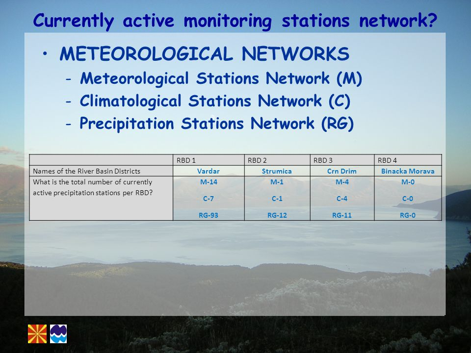 Currently active monitoring stations network.