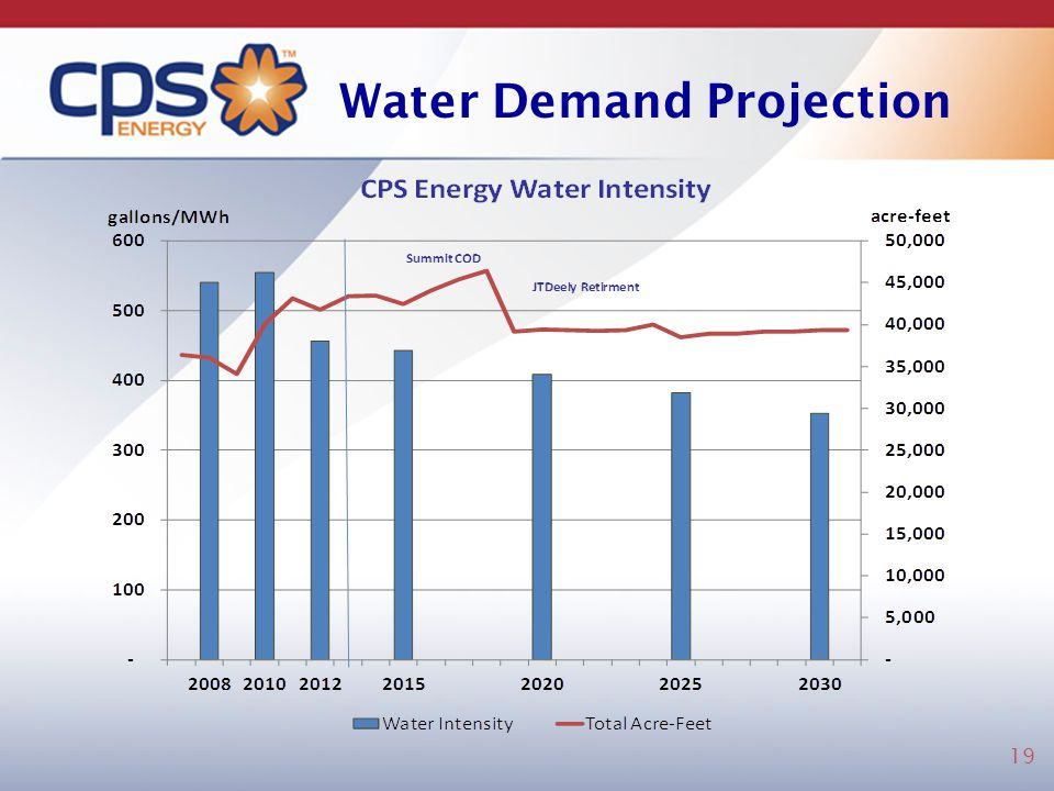 Water Demand Projection 19