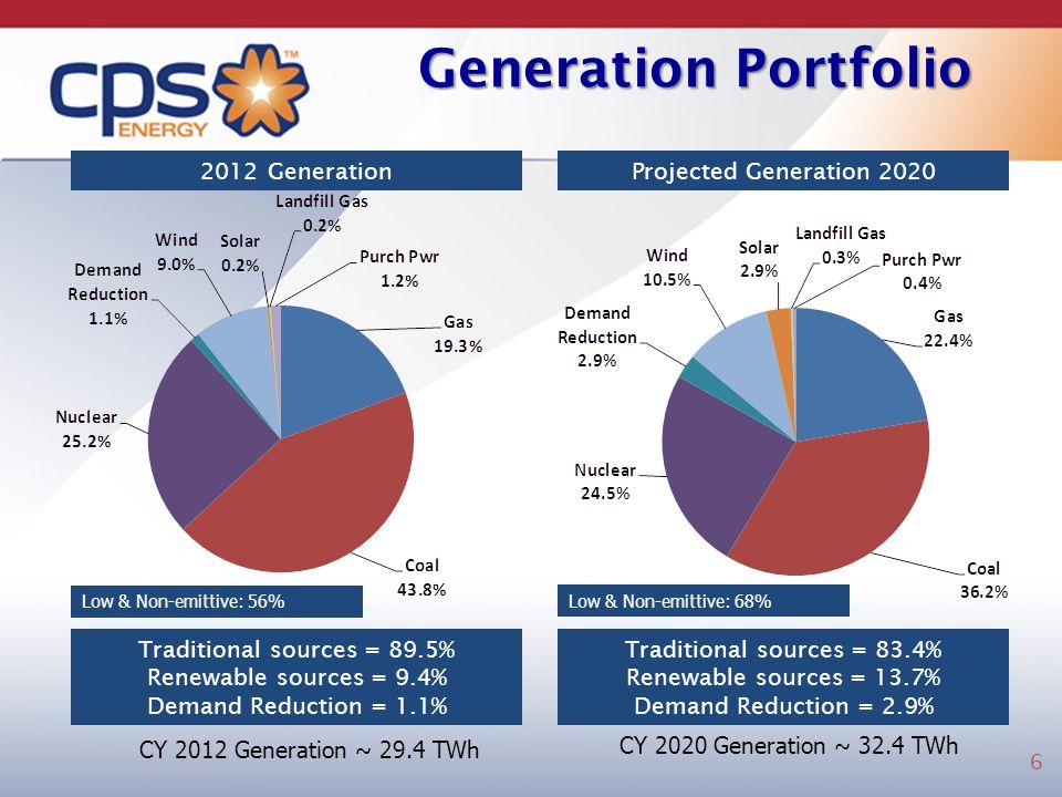 Generation Portfolio Projected Generation 2020 Traditional sources = 83.4% Renewable sources = 13.7% Demand Reduction = 2.9% Traditional sources = 89.5% Renewable sources = 9.4% Demand Reduction = 1.1% 2012 Generation CY 2012 Generation ~ 29.4 TWh CY 2020 Generation ~ 32.4 TWh Low & Non-emittive: 56% Low & Non-emittive: 68% 6