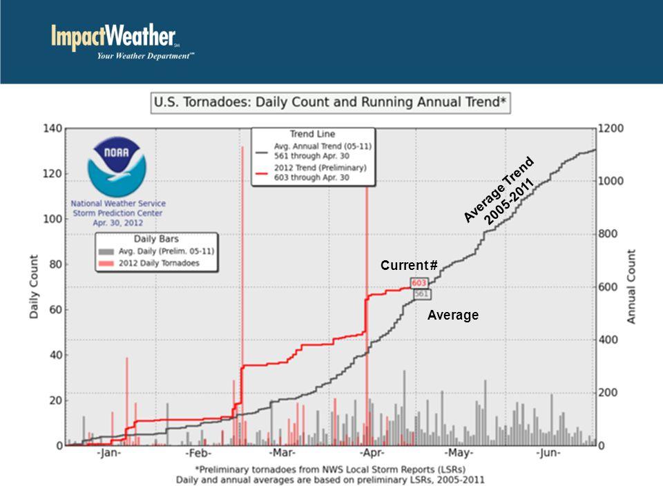 Average Trend 2005-2011 Current # Average