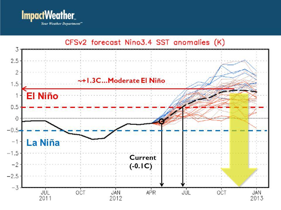 Current (-0.1C) El Niño La Niña ~+1.3C...Moderate El Niño