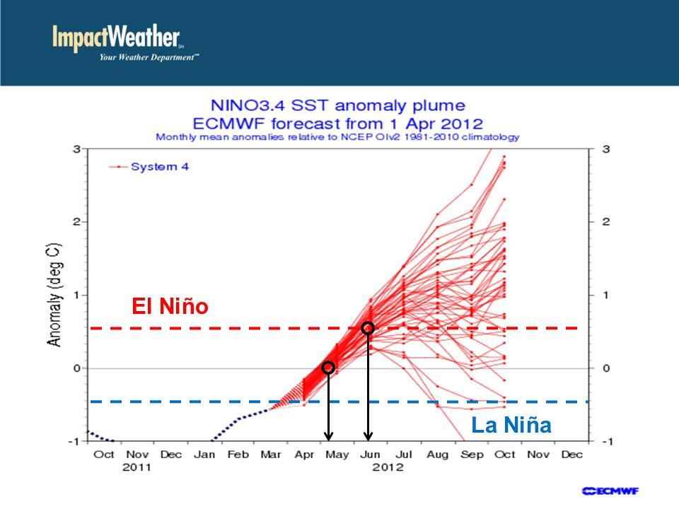 El Niño La Niña