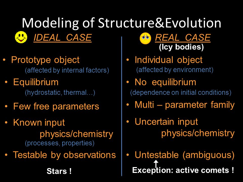 Modeling of Structure&Evolution Exception: active comets ! IDEAL CASE REAL CASE Prototype object Individual object (affected by internal factors) (aff