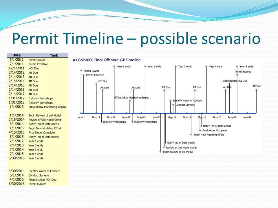 Permit Timeline – possible scenario